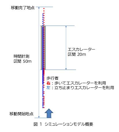 図1 シミュレーションモデル概要
