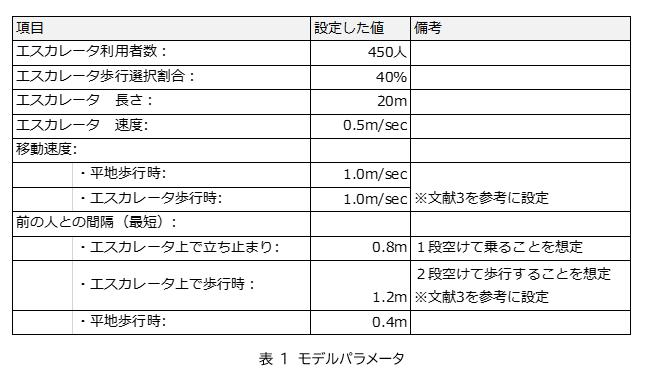 表1 モデルパラメータ