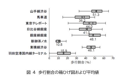 図4 歩行割合の箱ひげ図および平均値