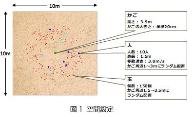 図1 空間設定