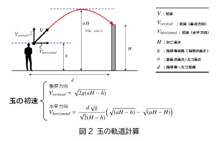 図2 玉の軌道計算